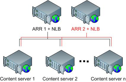 Use of Application Request Routing and Network Load Balancing